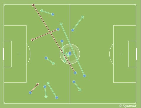 Dzeko's passes. Notice how deep he got into possession, and how little influence he had around the box.