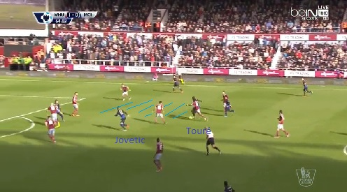 Jovetic is positioned diagonally to Touré. This way Touré has space to dribble,  and Jovetic is not marked.