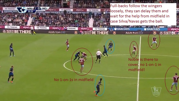Prevent one-on ones at all costs. Be narrow, give support. The full-backs follow the wingers loosely. This way they have more time to make a decision in case the opponent decides to overload them.