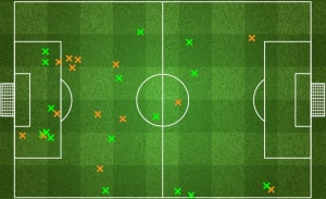 West Ham United tackles. Their interceptions show even more that they defended in the midfield. However we wouldn't expect a lot of interceptions in the final third unless we are dealing with an extremely aggressive team.