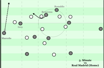 Benzema starting from the blind side of Sanchez.png