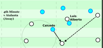 Press from strikers at pass back to central defender.png