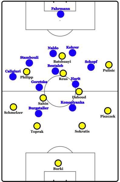 Schalke - Dortmund starting 11s.png