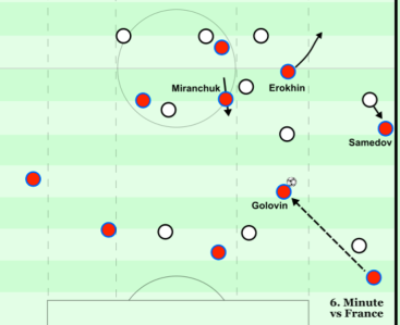Attacking the space behind the fullback v France - 6th min.png
