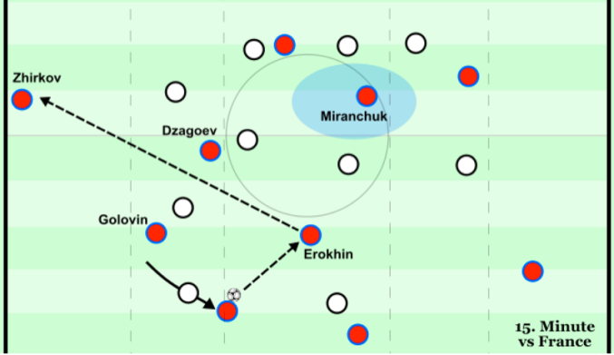 Ball wide to Zhirkov - v France 15th minute.png