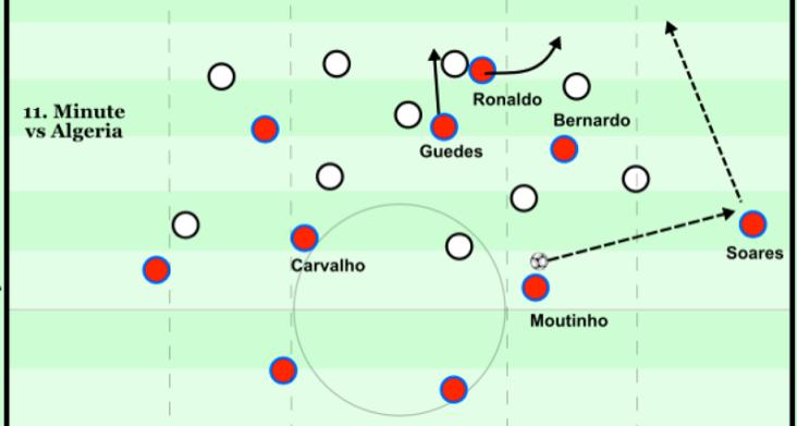 Bernardo marked by the fullback, Ronaldo makes the run behind him.png
