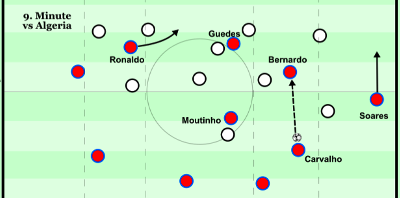 Buildup through Moutinho moving in front of the midfield - 9th min v Algeria.png