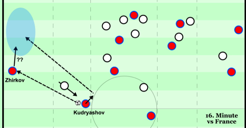Could be better pass angle to Zhirkov - France 16th minute.png