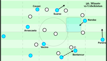 Halfspace, winger dynamic when opponent presses - 56th minute v Uzbekistan.png