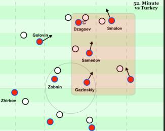 Long goalkick, 2nd ball - 52nd minute v Turkey