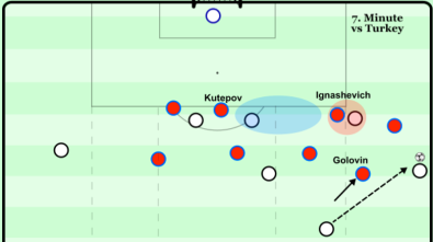 Problem with distance between central defenders - 7th min v Turkey.png