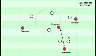 Samedov moves deeper, one striker wide - 43. minute v Turkey.png