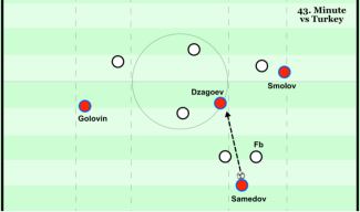 Samedov moves deeper, one striker wide - 43. minute v Turkey.png