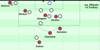 Structure at cross 2nd ball - 24th minute Turkey
