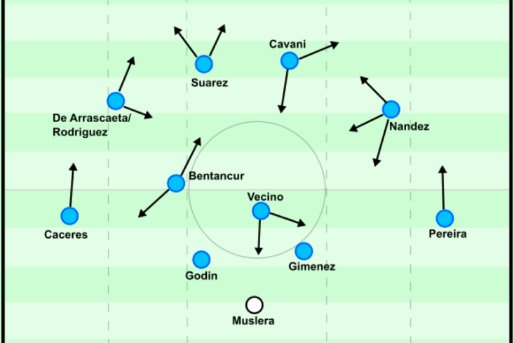 Uruguay likely starting 11.png