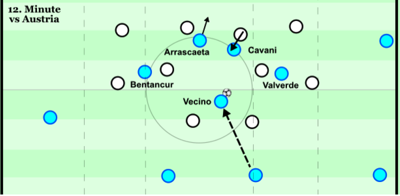Vecino receives past the two strikers - 12th minute v Austria